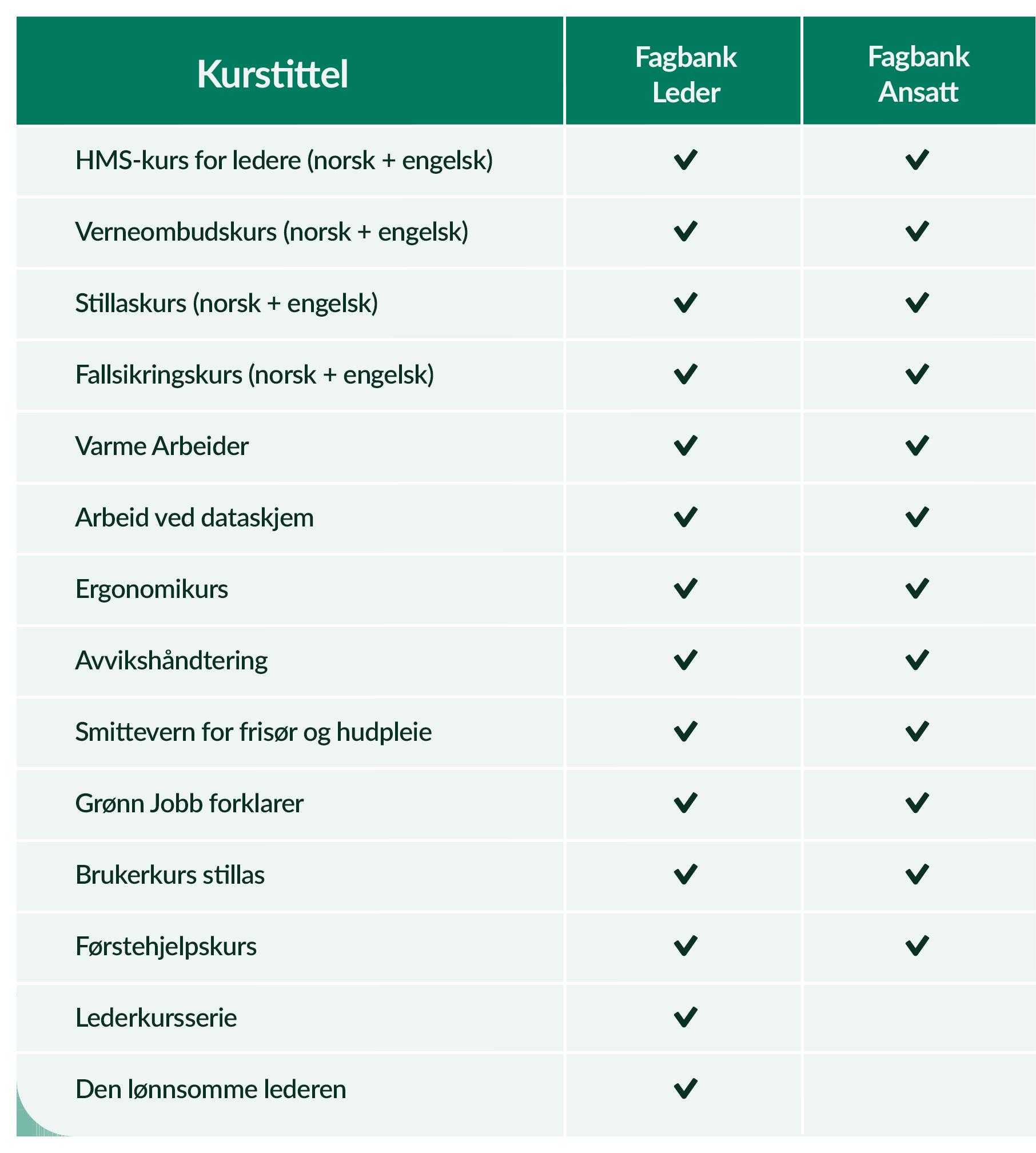 Kursoversikt - Fagbank - Nett